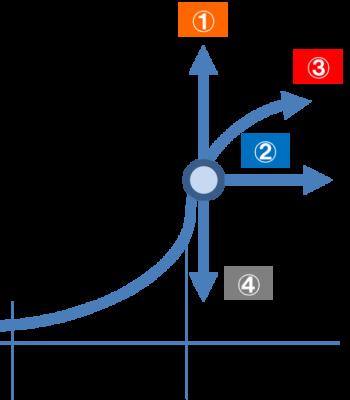 事業承継のパターン(4つの出口)